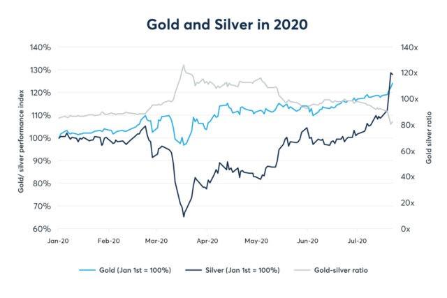 Graf över pris på guld och silver år 2020