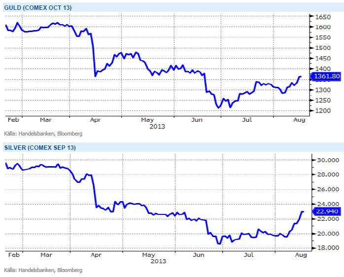 Prisutveckling på guld och silver på Comex