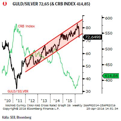 GULD/SILVER 72,65 (& CRB INDEX 414,85)