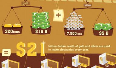Enorma mängder guld och silver i elektronik