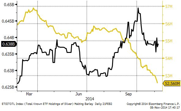 Hur mycket guld och silver ETF-fonder äger