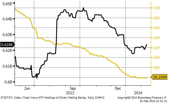 ETF-fondernas guld- och silverinnehav
