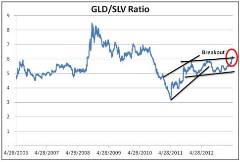 Pris-ratio mellan guld (GLD) och silver (SLV)