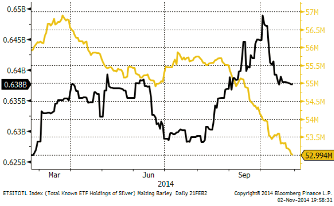 Innehav av guld och silver av ETF-fonder