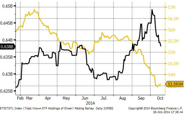 Guld och silver i ETF-fonder