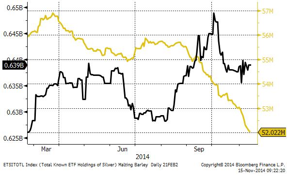 ETF-fonders guld- och silver-innehav