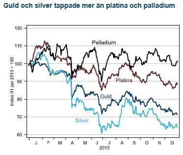 Guld och silver tappade mer än platina och palladium
