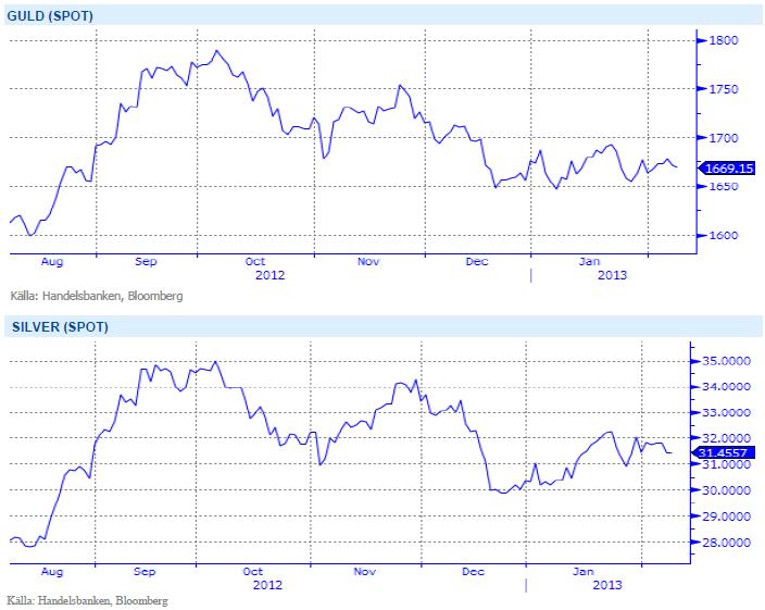 Grafer med utveckling på spotpriset för guld och silver