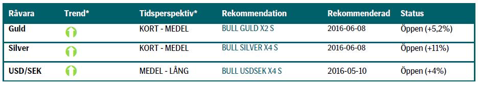 Investera i guld, silver och USD