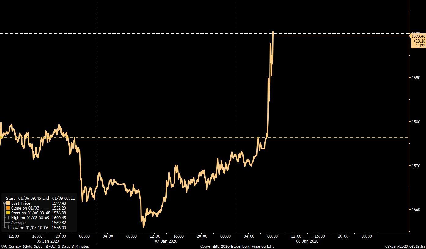 Spotpriset på guld över 1600 USD per troy ounce