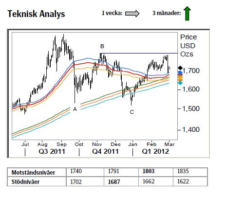 Guld - Teknisk analys - Prognos den 5 mars 2012
