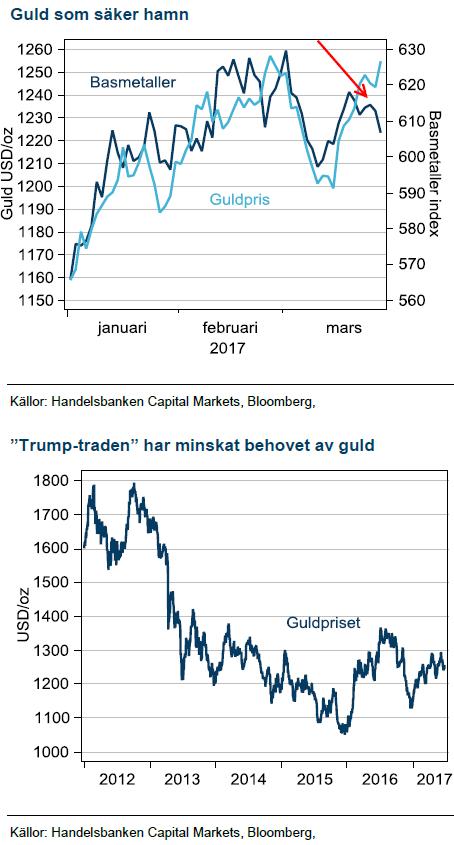Guldpriset och Trump
