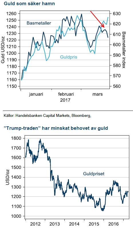 Trump och guldet