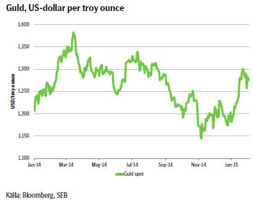 Guld, US-dollar per troy ounce