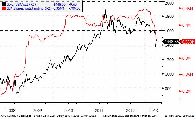 Guld i USD/troy ounce och uteståen andelar i ETF GLD