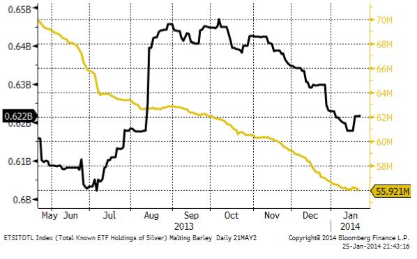 ETF-fonders guldinnehav och silverinnehav