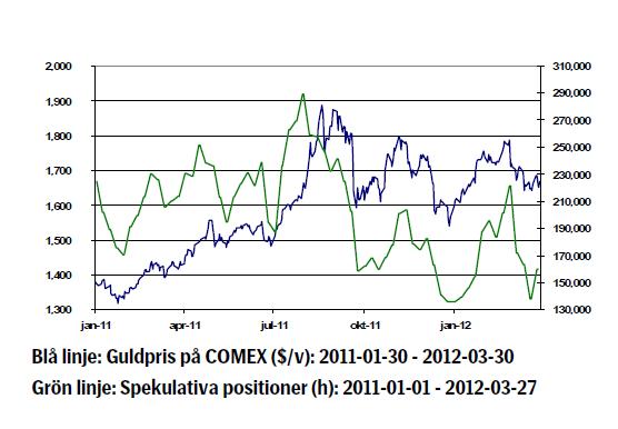 Diagram över guldkurs 2011 - 2012