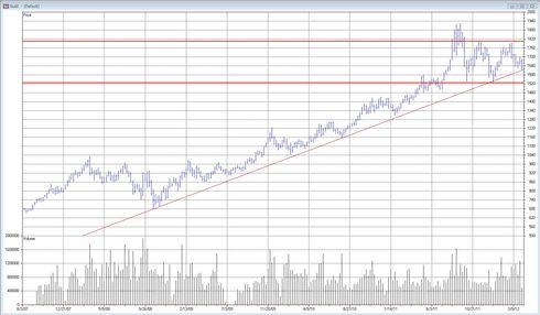 Trend för guldkurs - Graf 2012