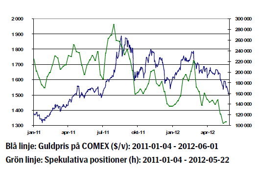Diagram över guldkurs utveckling 2011 - 2012
