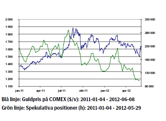 Guldkurs - Utveckling januari 2011 - juni 2012