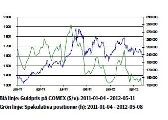 Graf över guldkursen tom 14 maj 2012