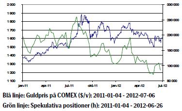 Utveckling på guldkursen under 2011 och 2012