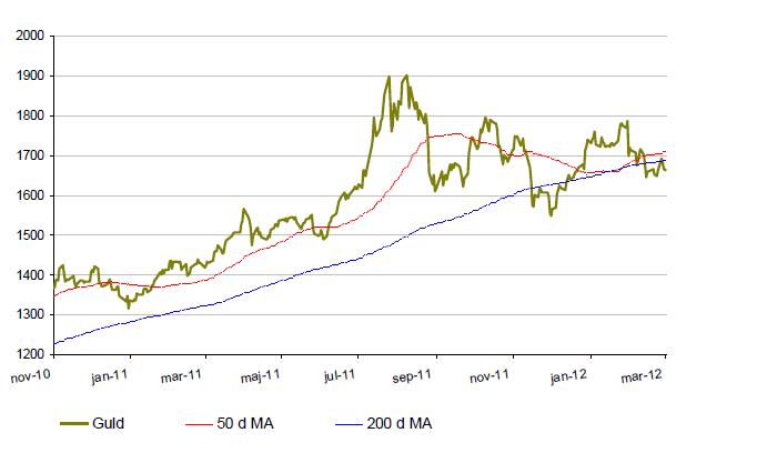 Utveckling för guldkursen - 50 och 200 D MA