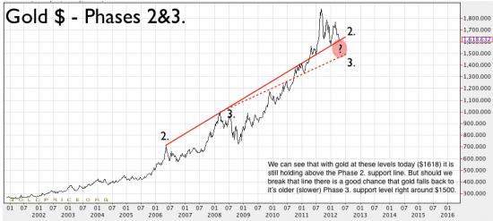 Guldmarknaden - Bull fas 2 och 3 - Goldpris
