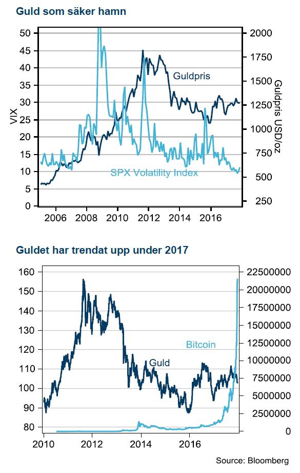 Guldpriset och bitcoin