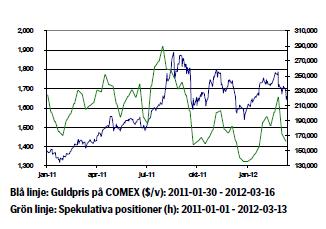 Guldpris (Comex) och spekulativa positioner