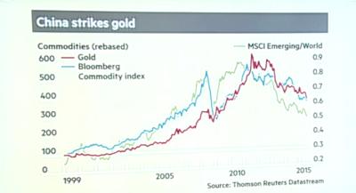 Kinas ekonomi är avgörande för guldpriset