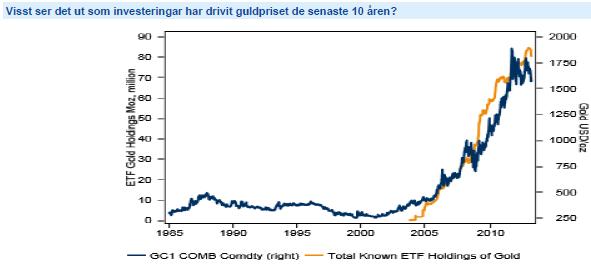 Utveckling för guldpris och ETF-innehav