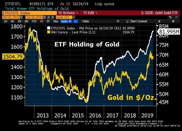 Guldprisets och ETF-innehavens utveckling