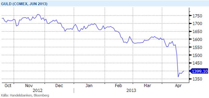 Guldpris-graf på Comex juni 2013-terminen
