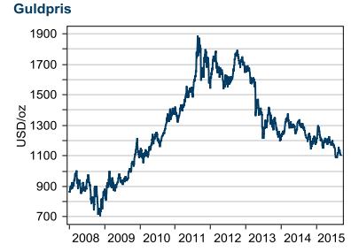 Graf över guldprisets utveckling