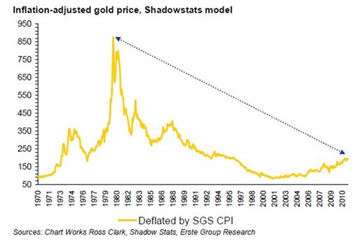 Diagram över guldpriset, justerat för inflation