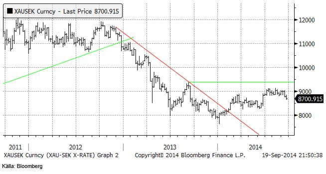Chartet för guld i kronor