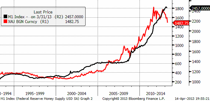 Guldpris och M1 index (pengar) - Diagram
