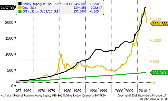 Guldpris, penningmängd (M1) och CPI för USA