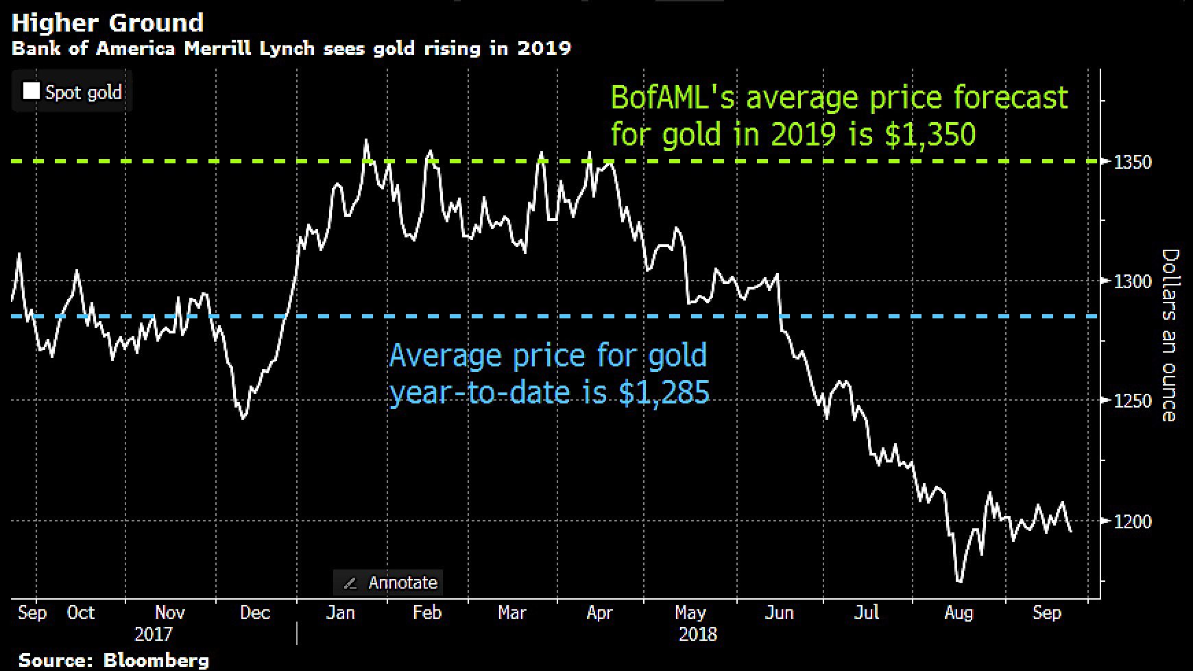 Guldpris, graf och prognos