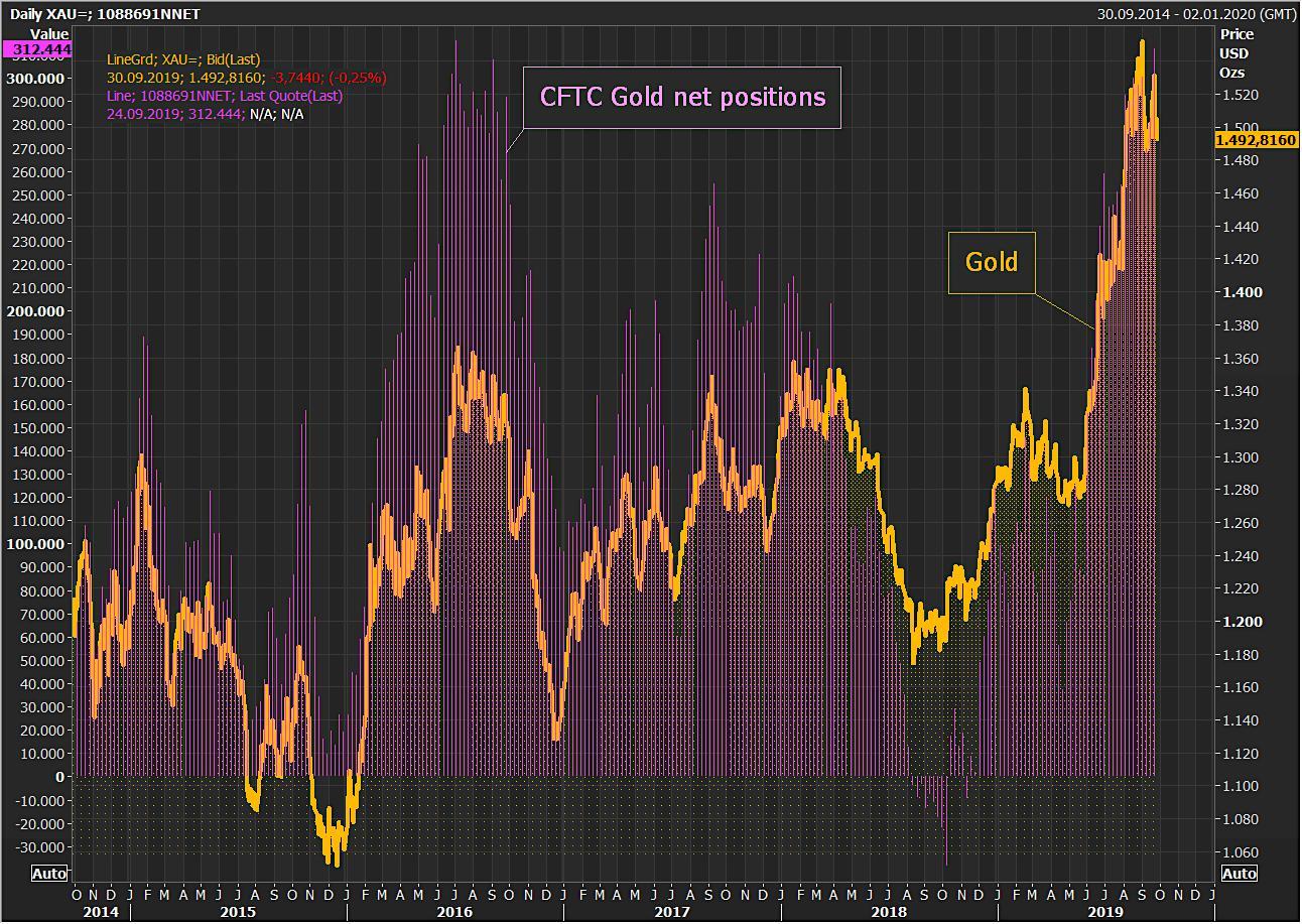 Guldpriset och spekulativa nettopositioner