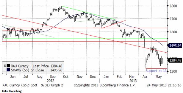Teknisk analys på guldpriset den 24 maj 2013