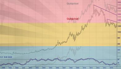 Guldpriset på väg uppåt