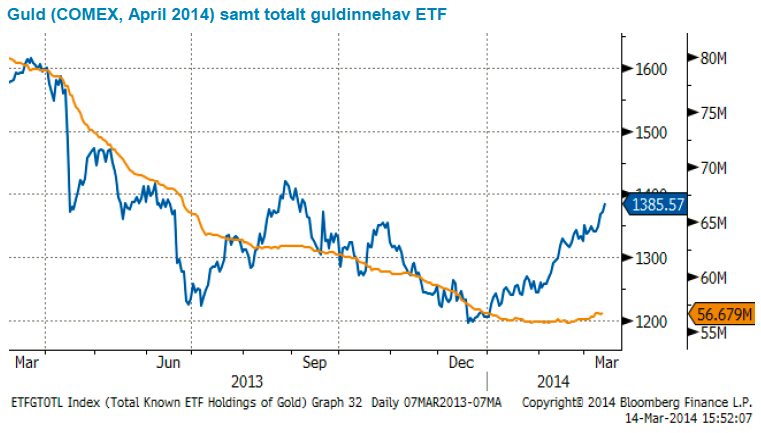 Guldpris och totalt innehav av ETF-fonder