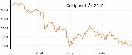 Guldprisets utveckling år 2013 - London fix
