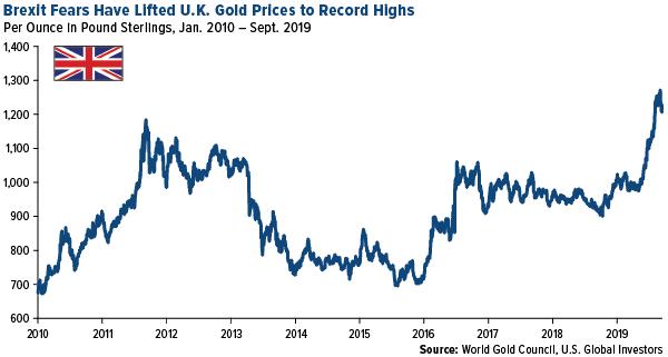 Guldprisets utveckling i GBP, pound sterling