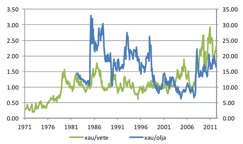 Guldpris dividerat med priset på vete respektive olja