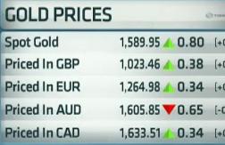 Guldpriset stiger utan quantitative easing