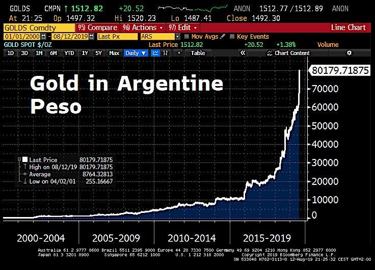 Graf över guldpriset i argentiska peso