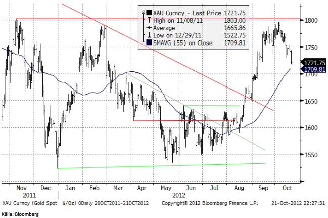 Guldpriset föll kraftigt i fredags